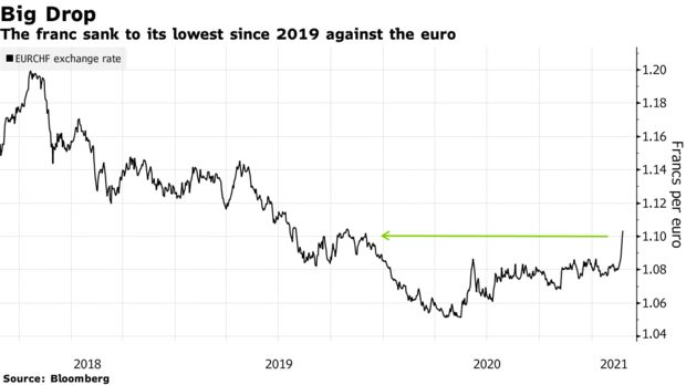 ZSchneeweiss: Swiss franc's pummeling from reflation trade eases SNB headache via @cbSwiss @greg_ritchie https:…