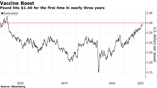 The pound surged through $1.40 for the first time in nearly three years