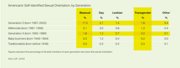 NEW - More and more young Americans are identifying as LGBT, with the proportion among Generation Z rising to 17%, according to a new Gallop