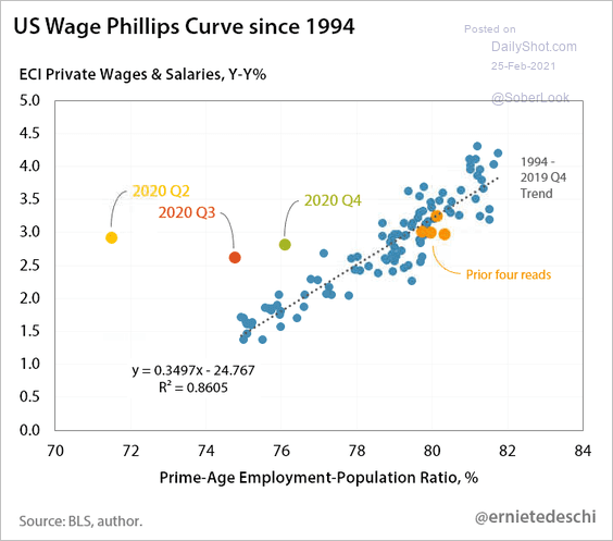 WAGES LITERALLY OFF THE CHART WITH STIMULUS