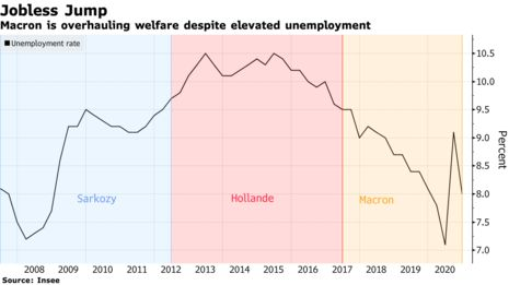 ZSchneeweiss: Macron to overhaul France's welfare system despite economic crisis and elections via @WHorobin ht…
