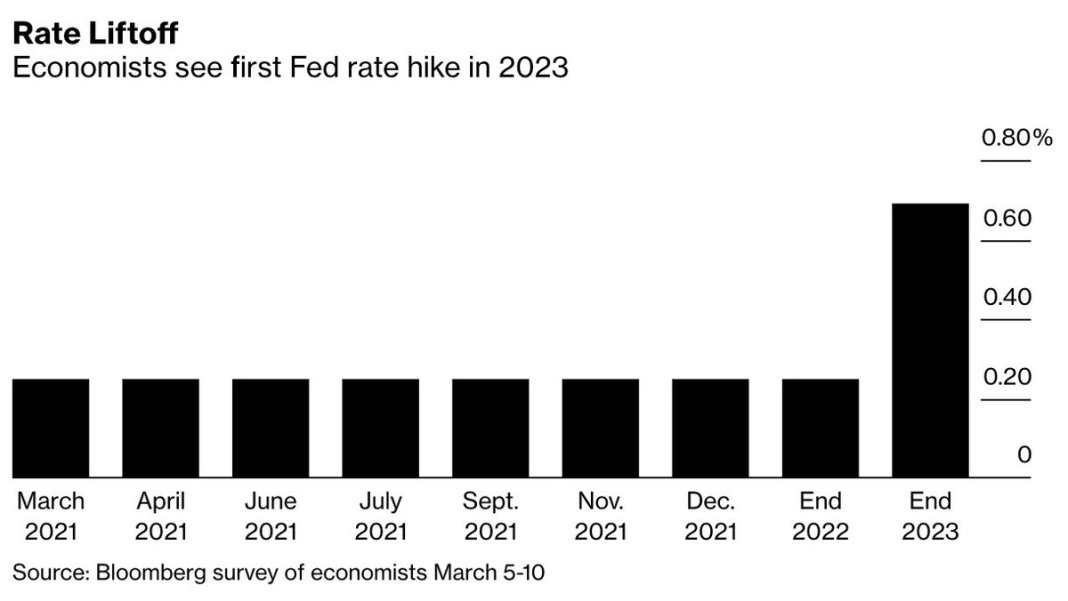 Economists expect #Fed to hike by 50bps in 2023. But they also expect the US CenBank's own forecas