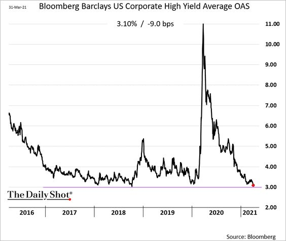 HIGH YIELD IS LOW YIELD