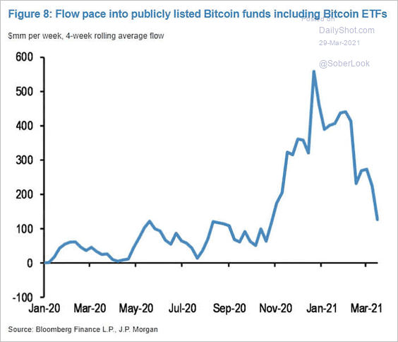 Bitcoin fund flows
