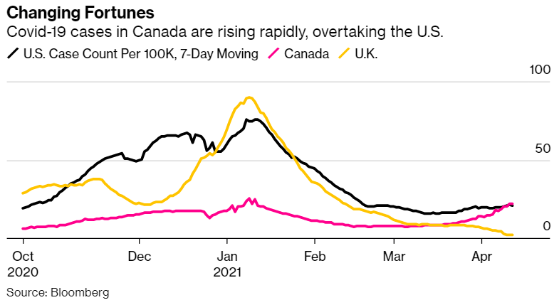 BloombergCA: Canada overtakes the U.S. in daily Covid cases for the first time since the pandemic began https:/…