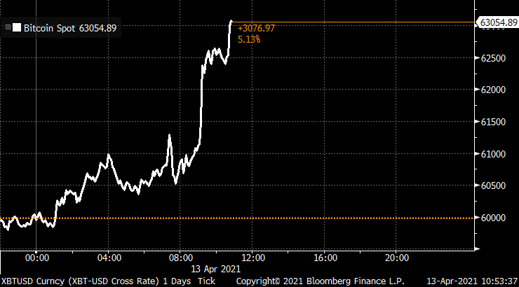 Bitcoin trades above $63,000 for the first time