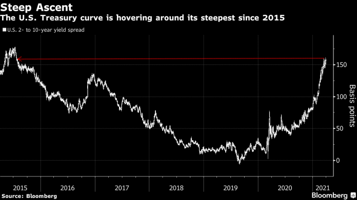 #5things-Growth signs-Biden's plan plan -Mixed pandemic fortunes-Markets quiet -Coming up...