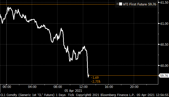 Oil tumbles back below $60 a barrel