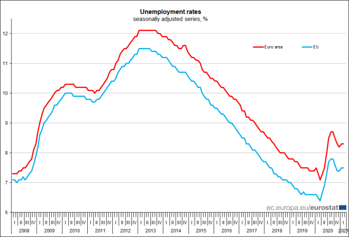 Euro area #unemployment stable at 8.3% in February, EU stable at 7.5%