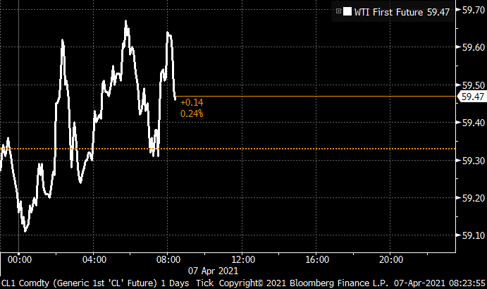 Oil holds above $59