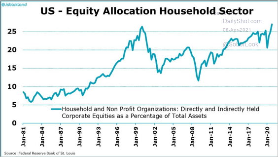 EQUITY ALLOCATION OF 🏠 HOUSEHOLDS