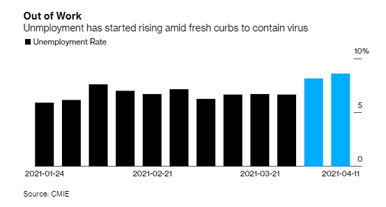 A fresh round of lockdowns to curb Covid infections is leading to job losses in India