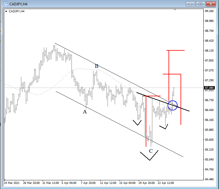 There it goes. $CADJPY