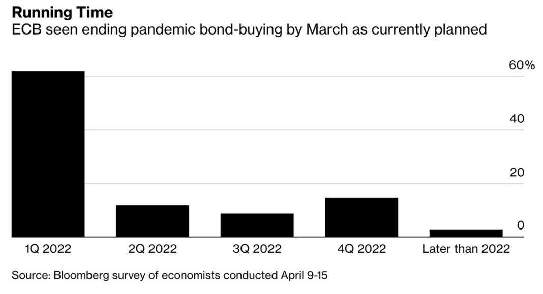 REALLY? #ECB will slow its emergency bond-buying by July & signal at end-2021 that PEPP will com