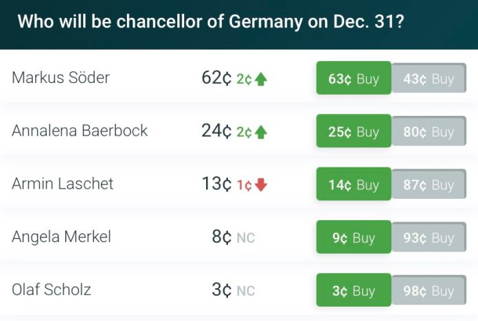 German Greens select Baerbock as candidate for chancellor. PredictIt pricing in 24% probability that