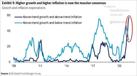 Growth & Inflation Concensus