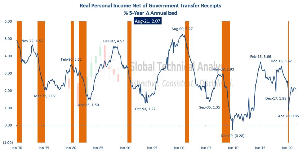Real Personal Income, Ex-Transfers