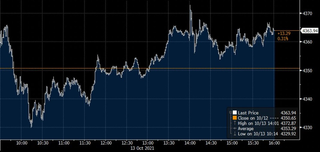 S&P 500 rose 📈 0.3% on Wednesday, snapping a three-day rout