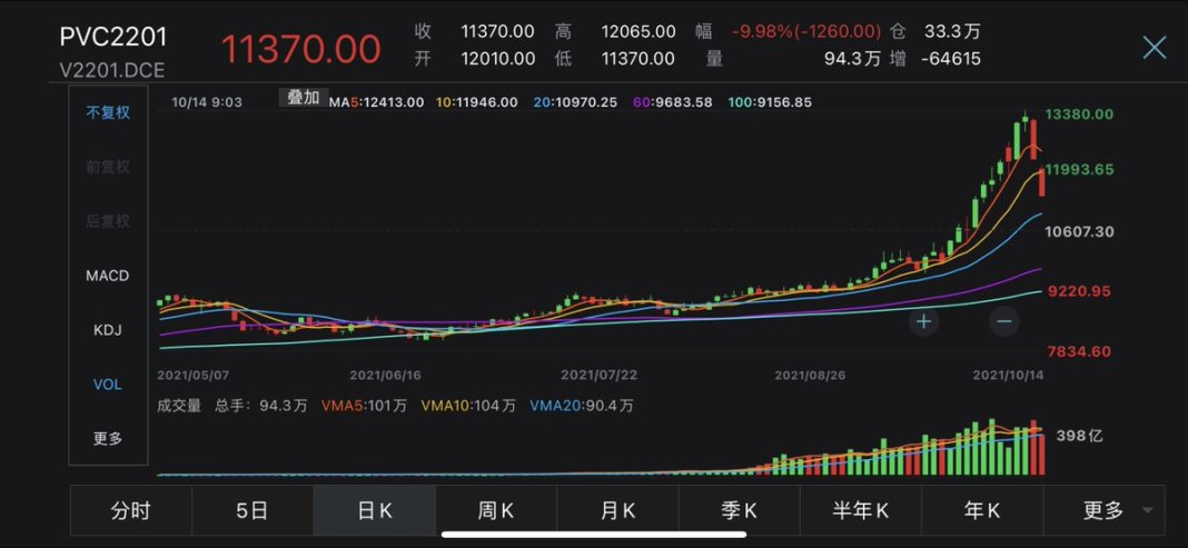 #China's most-traded Jan #PVC futures contract in Dalian hit limit-down for 2nd straight trading day, slumping 10% to hit 11,370 yuan/tonne.