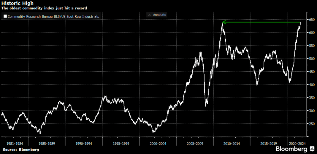 World's oldest Commodity Index hit ATH. Commodity Research Bureau BLS/US Spot Raw Industrials gain