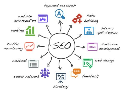 Search engine optimization services (SEO) 3