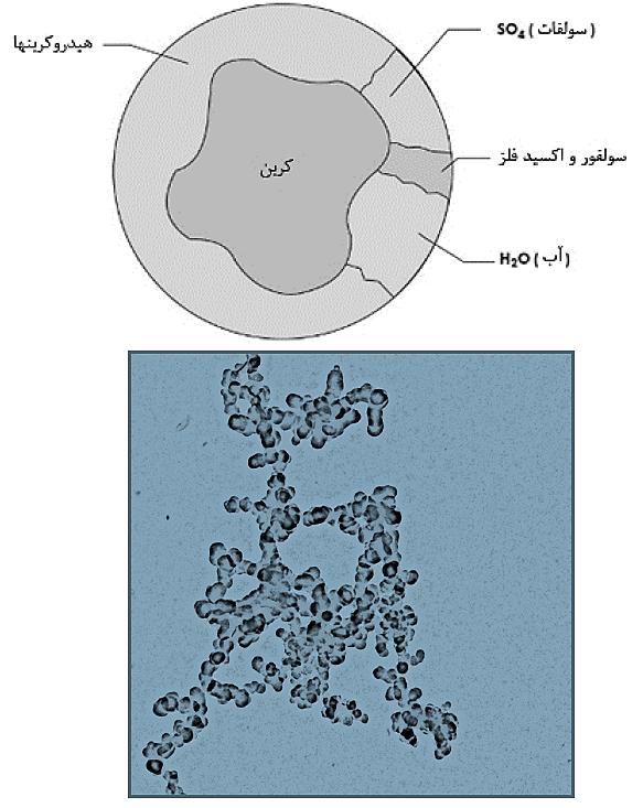 ترکیبات موجود در ذرات دوده و نمونه تصاویر میکروسکوپی ذرات دوده