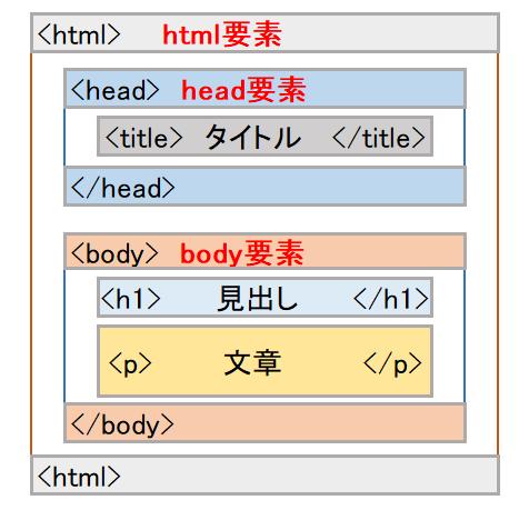 html要素図