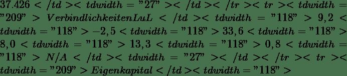 "37.426</td> <td width=""27""></td> </tr> <tr> <td width=""209"">∆ Verbindlichkeiten LuL</td> <td width=""118"">9,2%</td> <td width=""118"">-2,5%</td> <td width=""118"">33,6%</td> <td width=""118"">8,0%</td> <td width=""118"">13,3%</td> <td width=""118"">0,8%</td> <td width=""118"">N/A</td> <td width=""27""></td> </tr> <tr> <td width=""209"">Eigenkapital</td> <td width=""118"">"