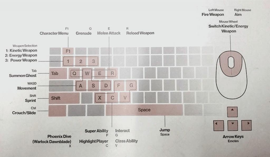 Pubg Pc Controls Wallpaper Destiny 2 Pc Tastenbelegung So Steuert Ihr H 252 Ter Mit