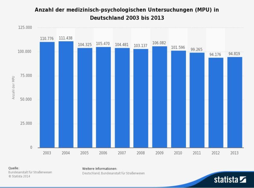 MPU-Vorbereitung - meine-mpu-beratung.de