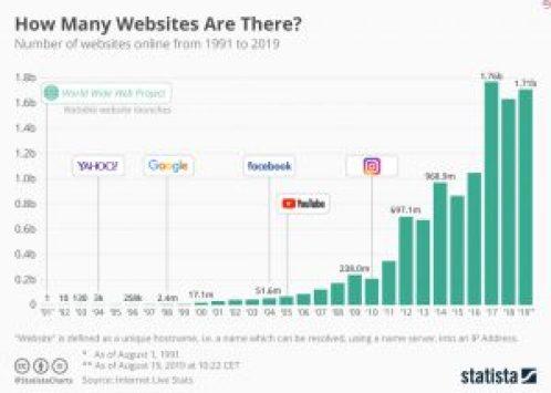 инфографика количества сайтов с 1991 года по 2019