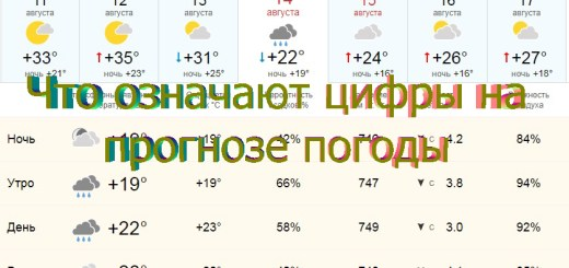 цифры на прогнозе погоды что значат