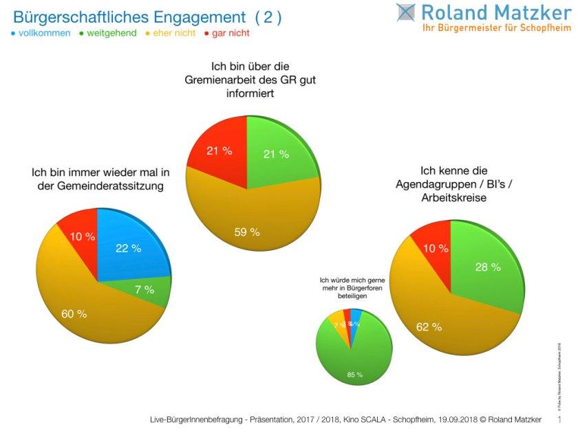 Auszug aus der Umfrage der Live-BürgerInnenbefragung