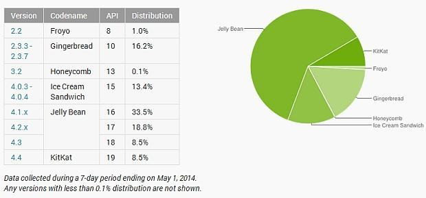 android-market-share