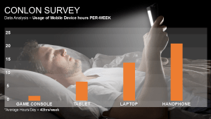 Visual Fatigue from using Mobile Devices