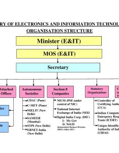 Chart groups  their respective heads group coordinators in ministry of electronics and information technology meity also organization rh