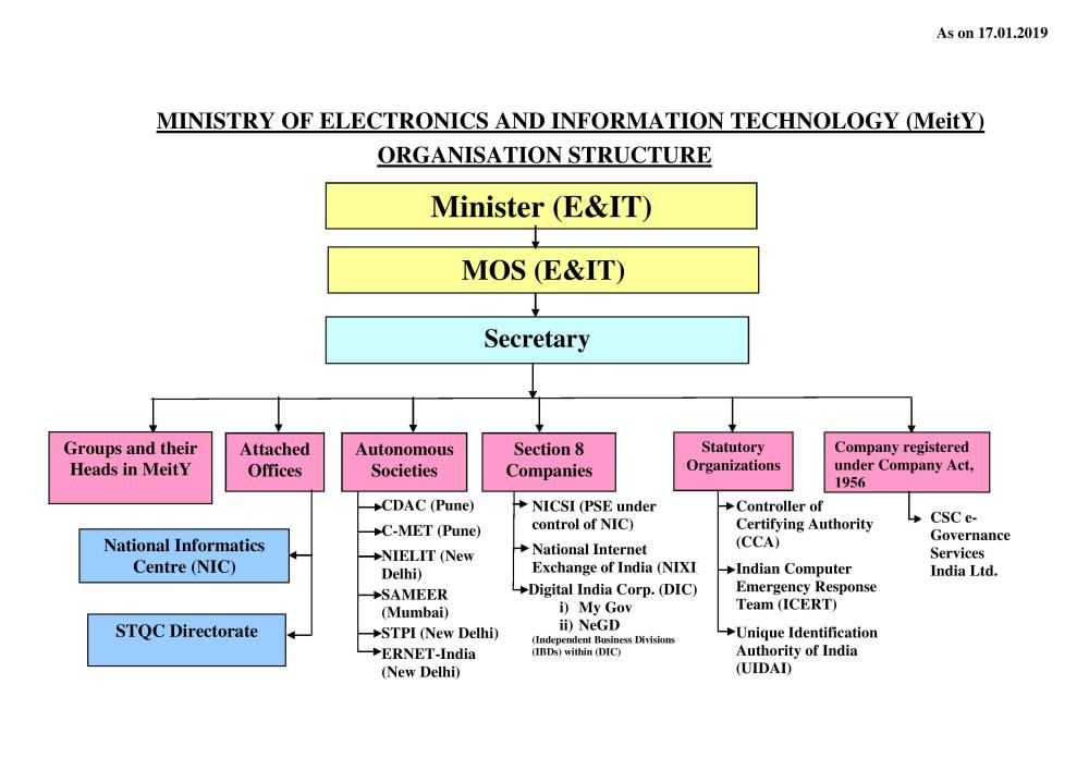 medium resolution of chart 2 groups their respective heads group coordinators in ministry of electronics and information technology meity
