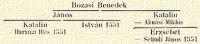 Bozasi Benedek; János; Katalin – Almási Miklós; Katalin – Harangi Illés 1551; István 1551; Erzsébet – Selindi János 1551