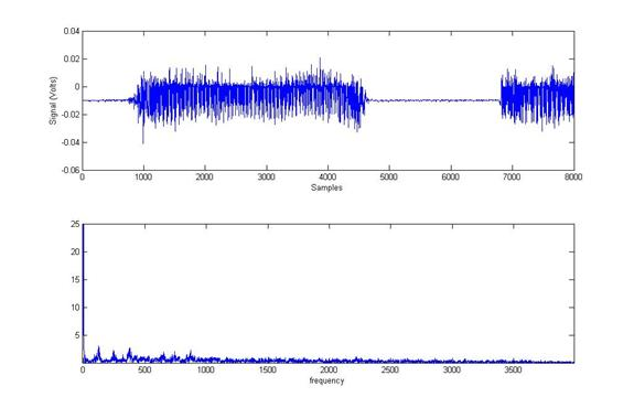 In this figure we can see the sound wave in the time domain (top plot), and in the frequency domain (bottom view). See the main peaks around 100 and 250 Hz.