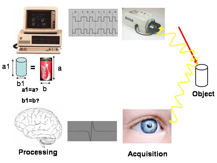 Machine vision VS human vision