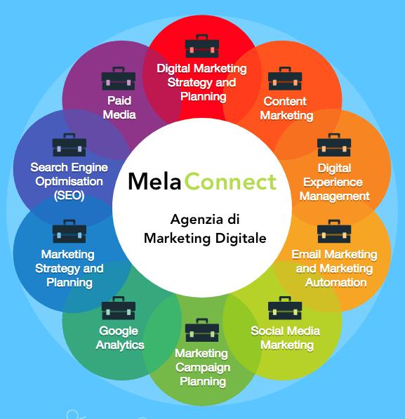Agenzia Marketing Digitale Chi siamo