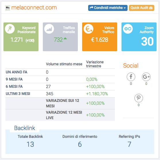 Valutazione Generale seo Sito web