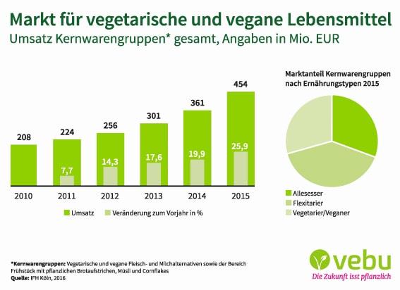 IFH _VEBU_Markt für vegetarische und vegane Lebensmittel