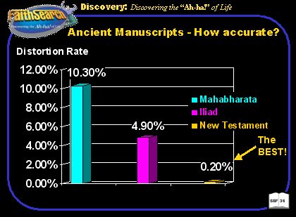 Distorion rate of New Testament documents vs. other ancient literature