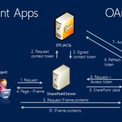 Sharepoint Flow Diagram 93 S10 Stereo Wiring Teched 2013: Authentication And Authorization Infrastructure In Microsoft 2013 ...