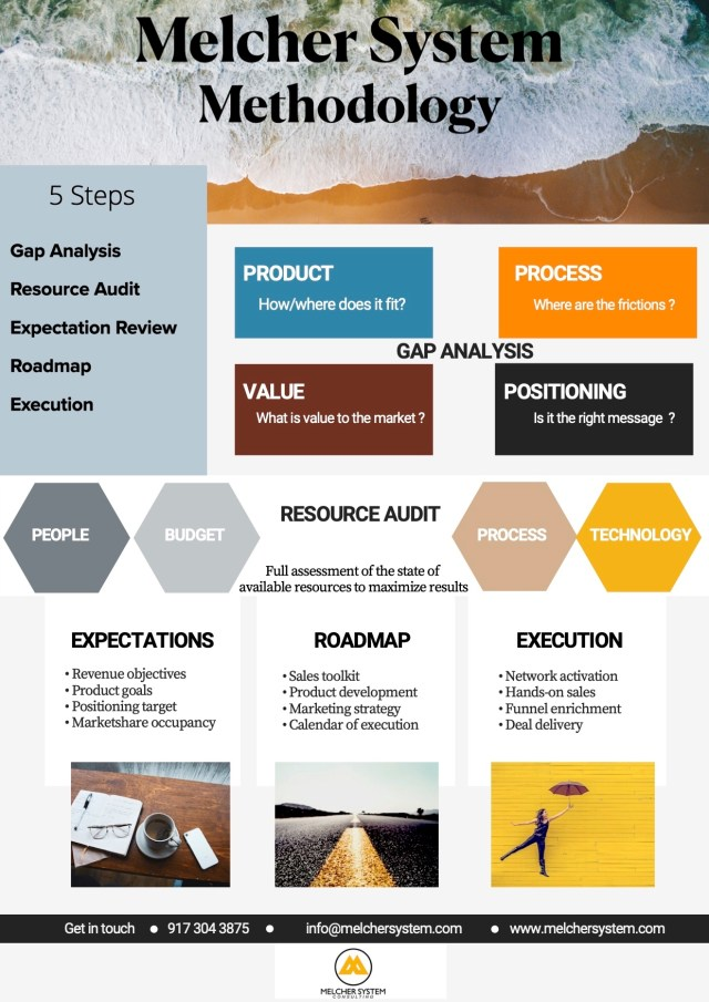 Step by step of MelcherSystem business development methodology