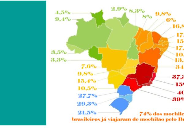 Mochileiros brasileiros no Brasil