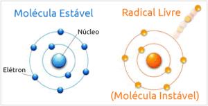 Processo Oxidativo