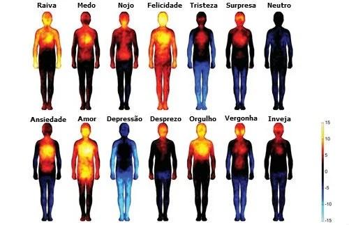 Os efeitos das emoções e pensamentos negativos no nosso corpo