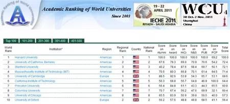 Melhores universidades mundo